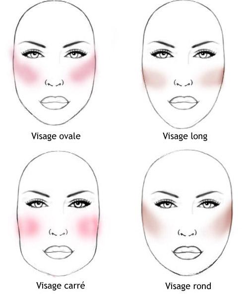 Le blush peut aussi être utilisé pour le contouring