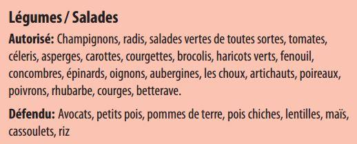 Liste des aliments autorisés durant la phase 2 Tous les mets protéinés de la phase 1. Et en plus