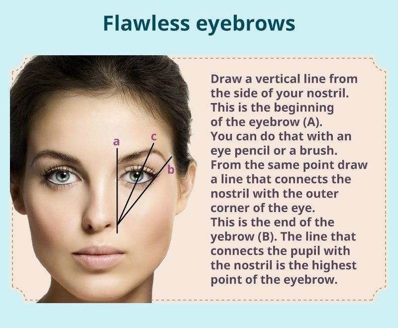Comment avoir des sourcils parfaits
