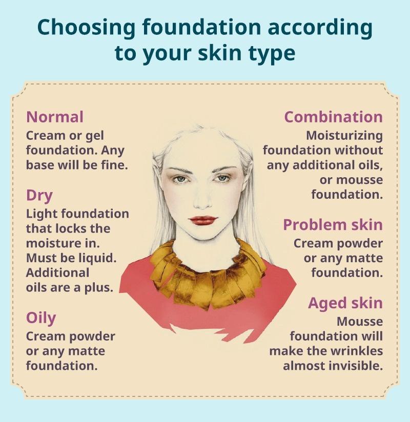 Comment choisir son fond de teint selon son type de peau