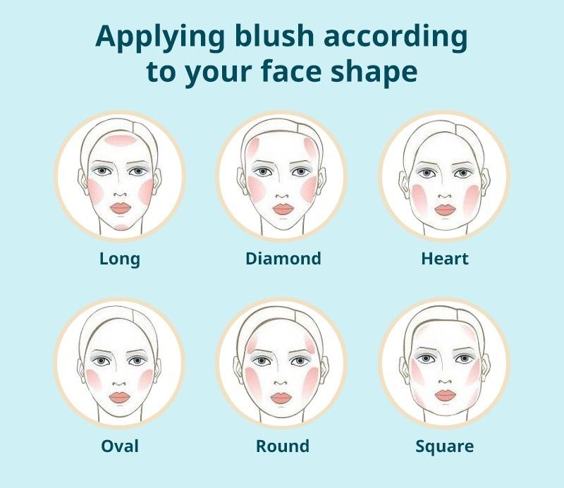 Mettre du fard à joues selon la forme du visage