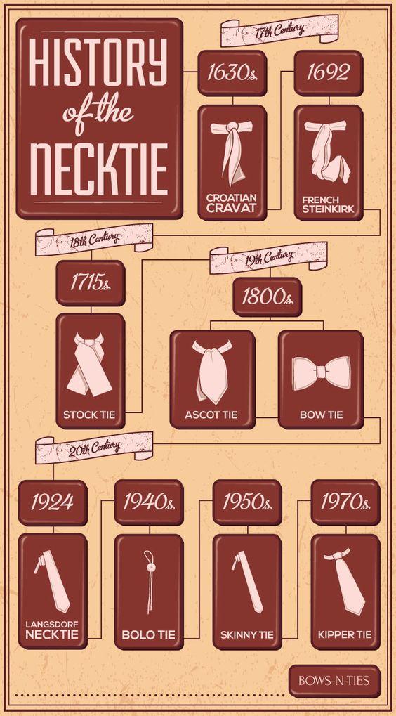 Infographie histoire des cravates depuis 1930