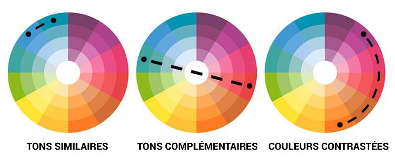 Quelle couleur de cravate choisir - La roue des couleurs