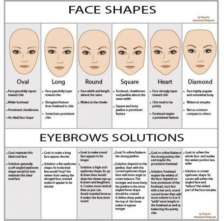 les types de sourcils dépendent de la forme du visage